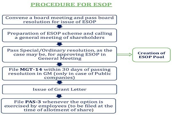 Procedure For ESOP