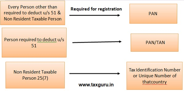 Required for Registration