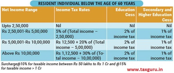 Resident Individual below the Age of 60 years