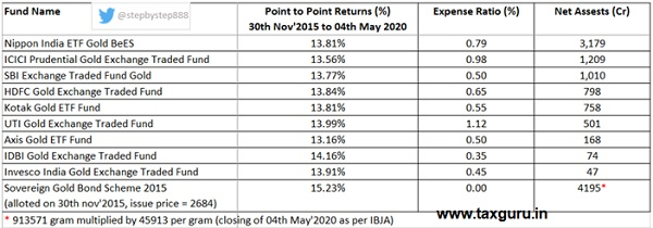 Return Comparison between first tranche of Sovereign Gold Bonds and ETFs