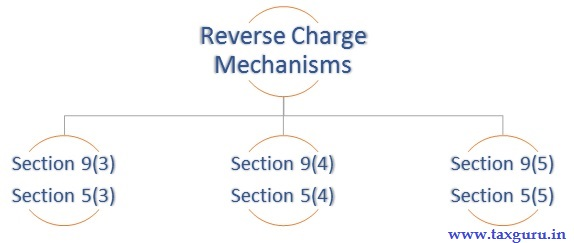 Reverse Charge Mechanisms