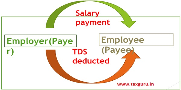 Salary Payment