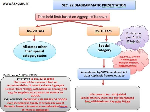 Sec. 22 Diagrammatic Presentation