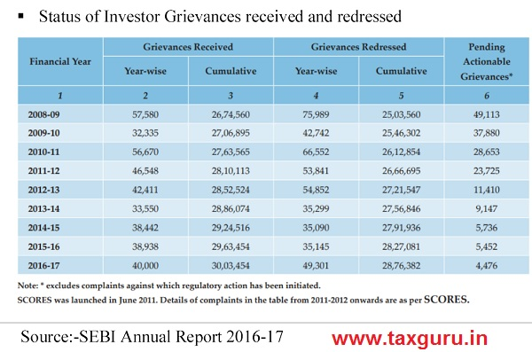 Status of Investor Grievances received and redressed