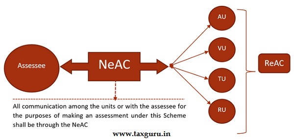 Structure of E-assessment- Centres and Units- New PIC