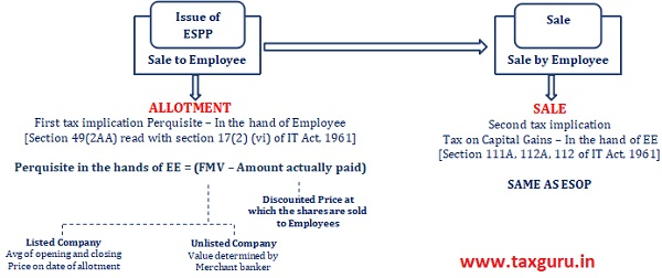 Taxation of ESPPs