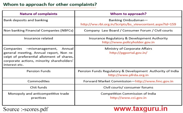 Whom to approach for other complaints