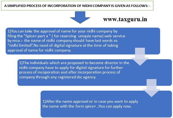 A Simplified Process of Incorporation of Nidhi Company