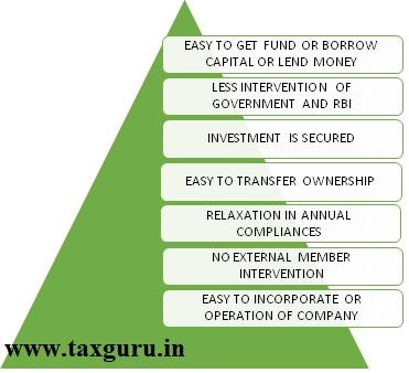 Advantages of Nidhi Company