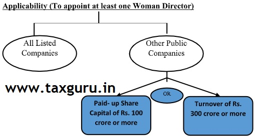 Applicability-To-appoint-at-least-one-Woman-Director