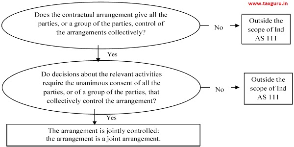 Assessing joint control