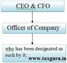 CEO & CFO