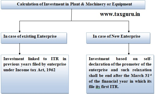Calculation of Investment in Plant & Machinery or Equipment