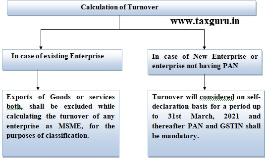 Calculation of Turnover