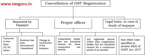 Cancellation of GST registration