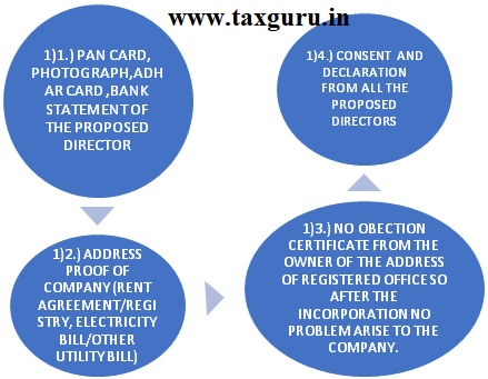 Checklist of Documents Which Are Required For Nidhi Company