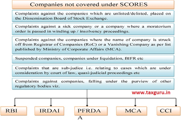 Companies not covered under SCORES