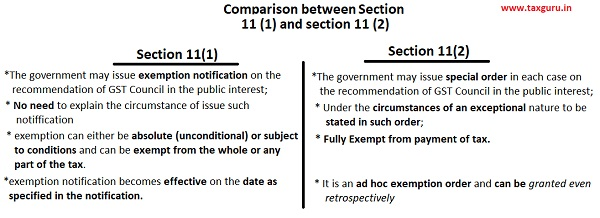Comparison between section 11 (1) and section 11(2)