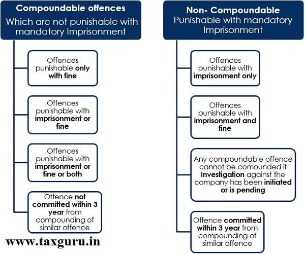 Compoundable and Non-Compoundable