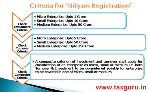 Critreria for Udyam Registraion