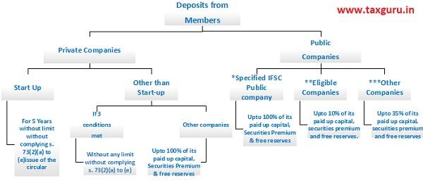 Deposits from members