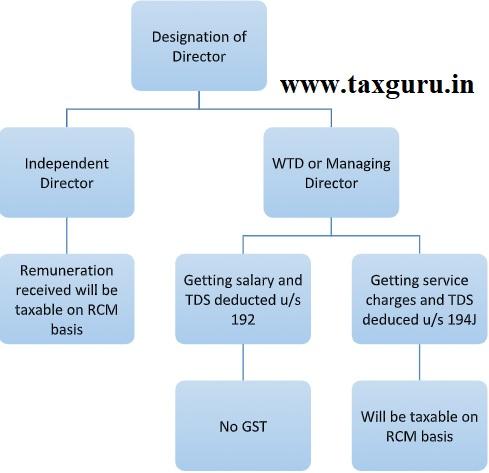 Designation of Director