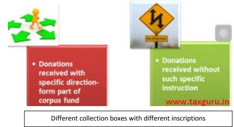 Different collection boxes with different inscriptions
