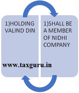 Eligibilty of Becoming Director of Nidhi Company