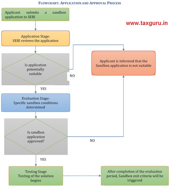 FLOWCHART APPLICATION AND APPROVAL PROCESS