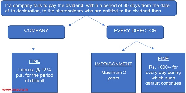 Failure To Distribute Dividends