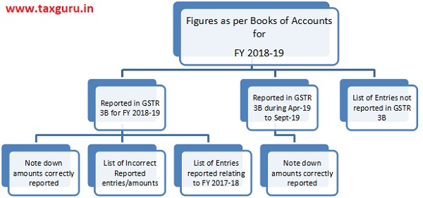 Figures as per Books of Accounts for FY 2018-19