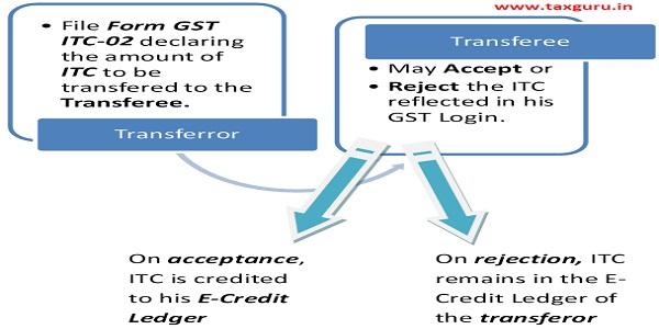 File Form GST