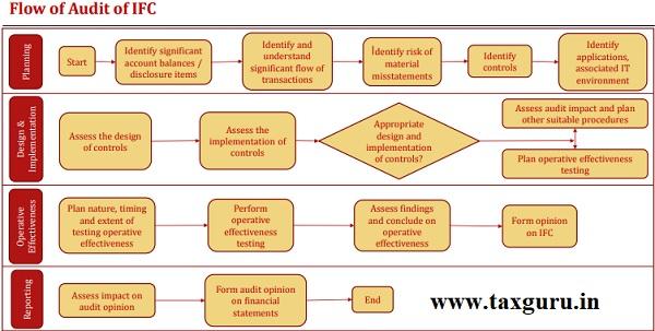 Flow of Audit of IFC