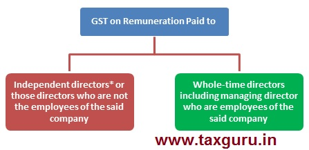 GST om Remuneration Paid to