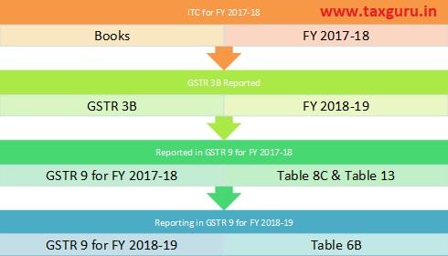 GSTR 3B in FY 2018-2019