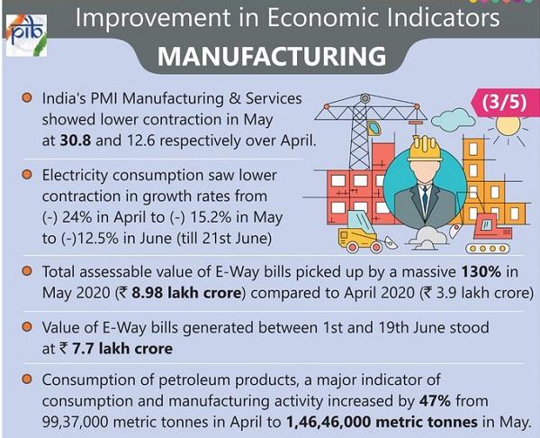 Improvement in Economic Indicators- 𝐌𝐚𝐧𝐮𝐟𝐚𝐜𝐭𝐮𝐫𝐢𝐧𝐠