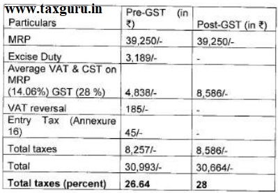 Increase in tax incidence between pre-GST and post-GST