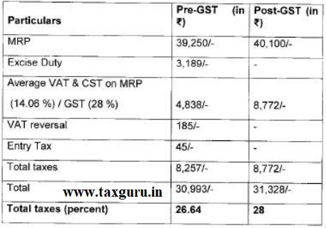 Increase in tax incidence between pre-GST end post-GST