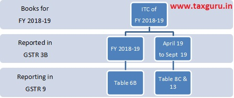 Input Tax Credit (ITC) for FY 2018-19