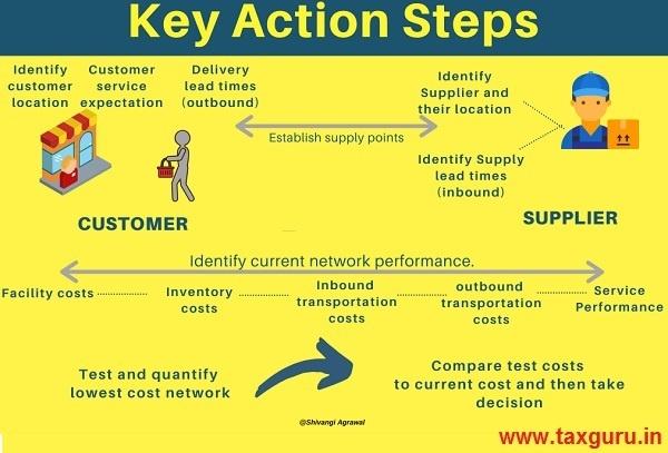 Key Action Steps