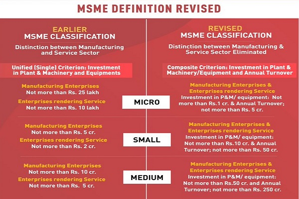 MSME Definition Revised- Comparison with Earlier Scheme
