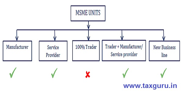 MSME UNITS