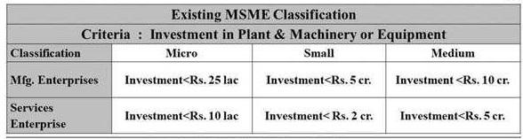 MSME classification till 31st May 2020