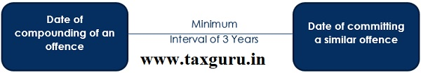 Minimum Interval of 3 Years