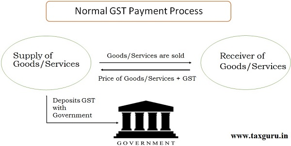 Normal GST payment Process