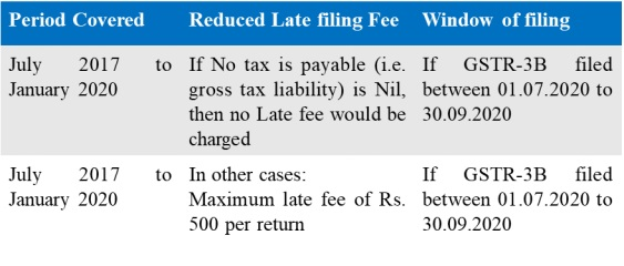 One-time Reduction in Late fee - GSTR-3B