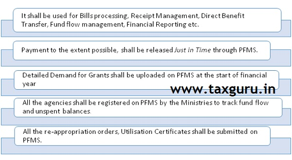 PFMS is an integrated Financial Management System of Controller General of Accounts