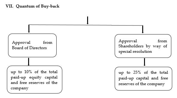 Quantum of Buy-back