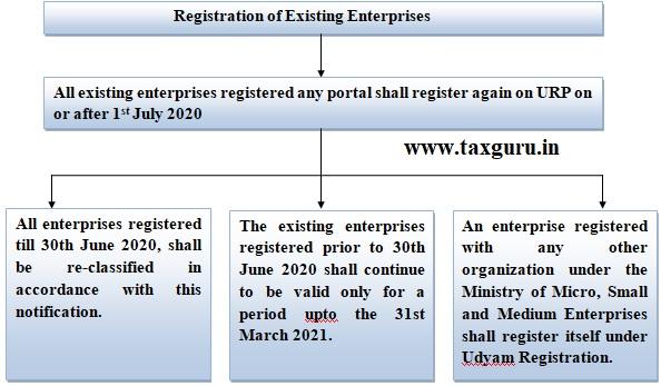 Registration of Existing Enterprises