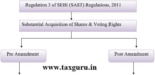Regulation 3 of SEBI (SAST) Regulations, 2011